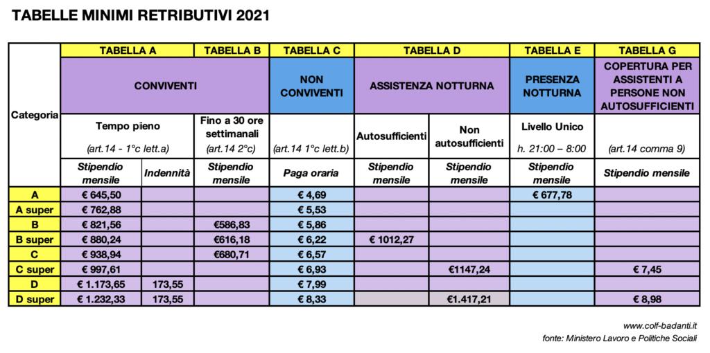 Tabelle Minimi Retributivi 2021